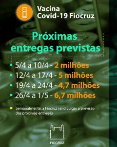 previsão de entregas das doses de vacina Covid-19 pela Fiocruz