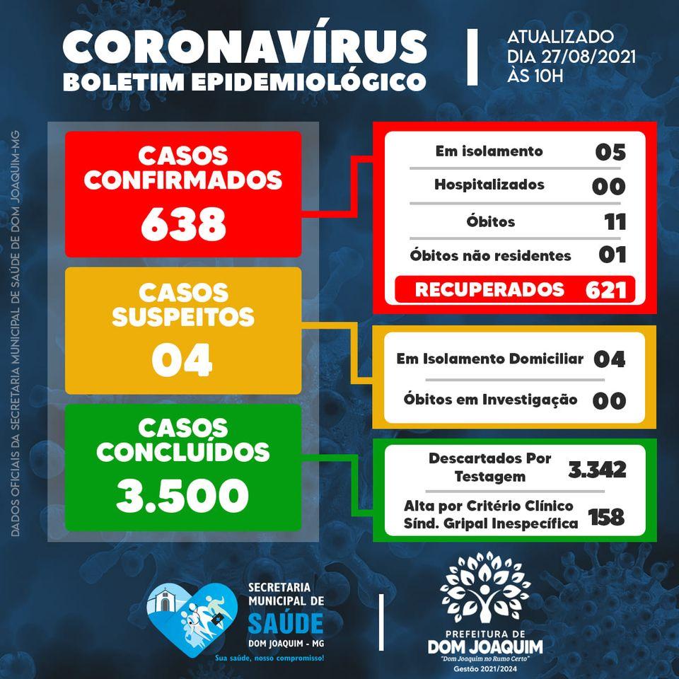 SITUAÇÃO EPIDEMIOLÓGICA DA PANDEMIA DO NOVO CORONAVIRUS (COVID-19) EM DOM JOAQUIM MG
